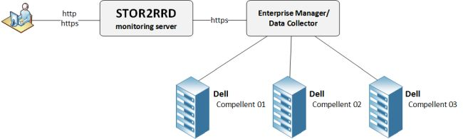 Dell Compellent monitoring example