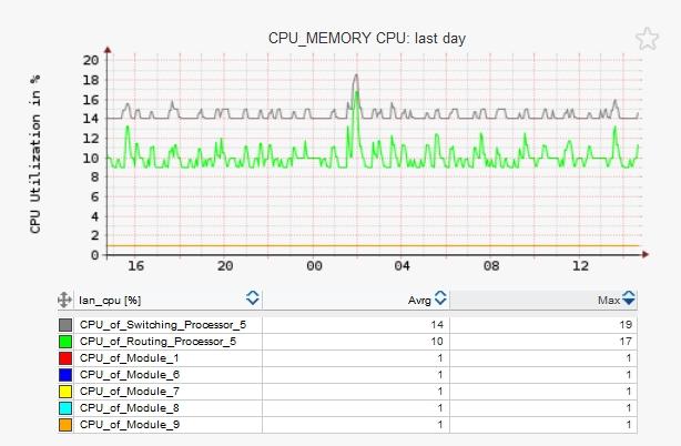 Free LAN switches performance monitoring