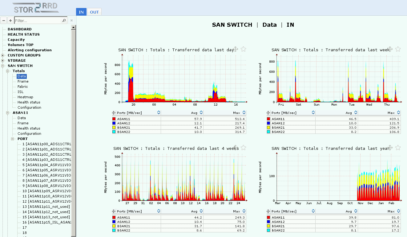 Free SAN Brocade, QLogic and Cisco performance monitoring