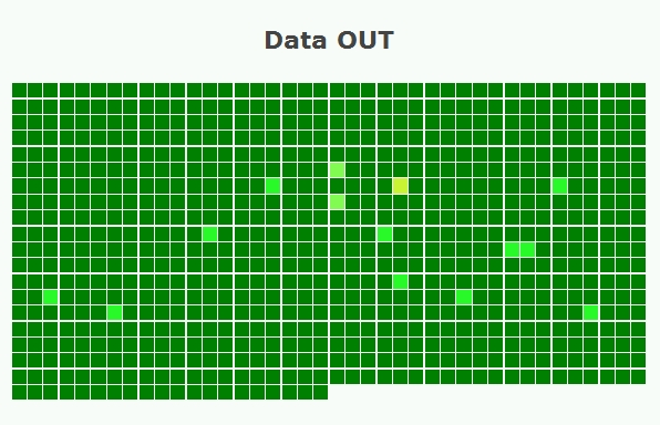 Heatmap example 1