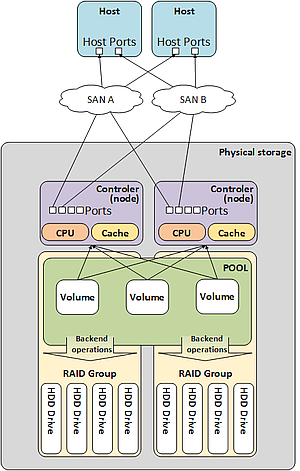 Storage subsystems