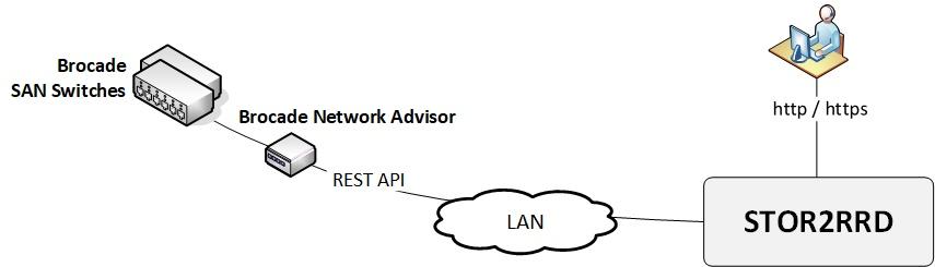 Free Storage, SAN and LAN Performance Monitoring for IBM